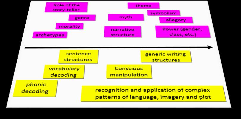 Threshold Concepts