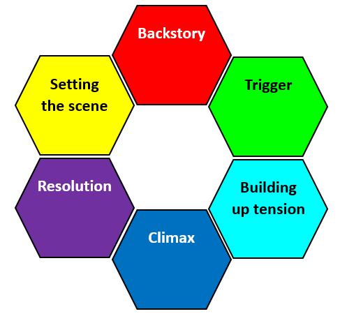 Structure Hexagons