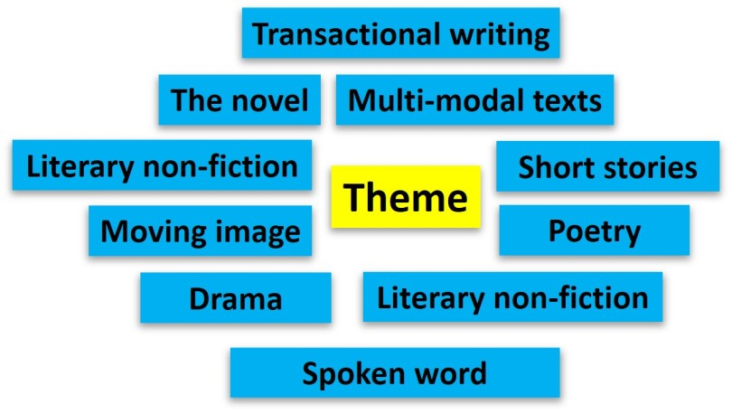 Thematic curriculum components